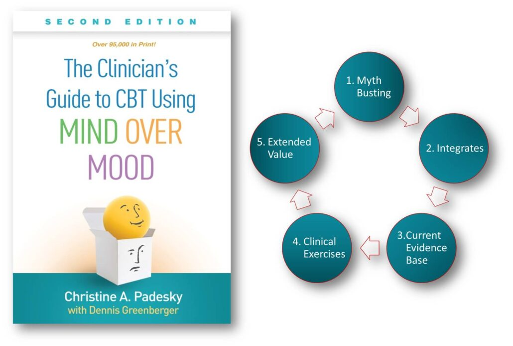 book the clinician's guide and 5 reasons to buy. They are myth busting, integration, current evidence base, clinical exercise, and extended value.